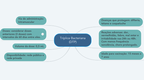 Mind Map: Tríplice Bacteriana (DTP)
