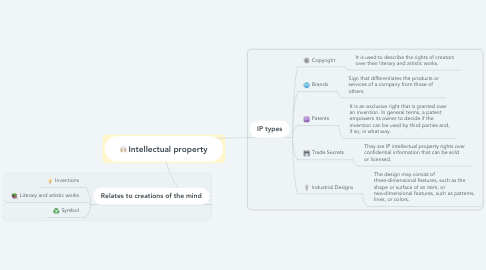 Mind Map: Intellectual property