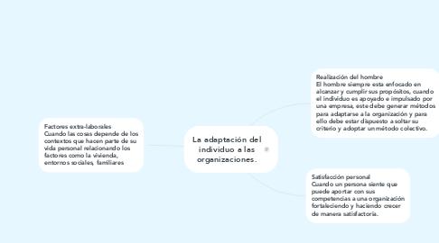 Mind Map: La adaptación del individuo a las organizaciones.