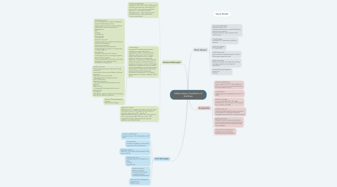 Mind Map: Inflammatory Conditions of the Brain