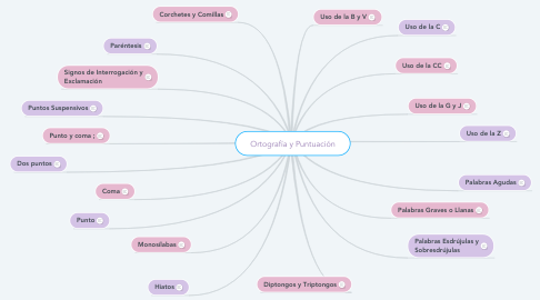 Mind Map: Ortografía y Puntuación