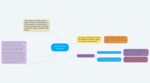 Mind Map: diversity and inclusion