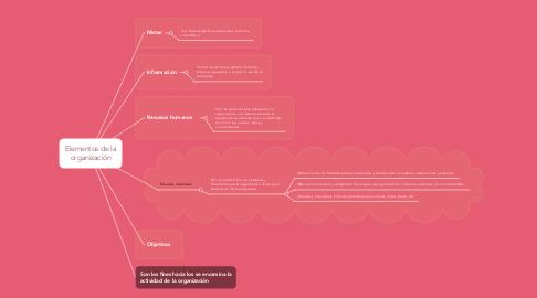 Mind Map: Elementos de la organización