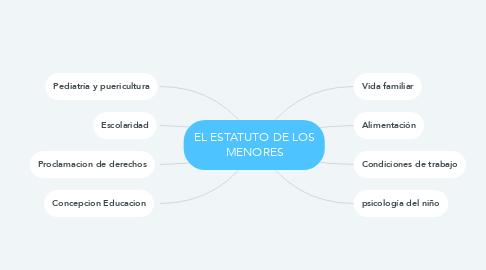 Mind Map: EL ESTATUTO DE LOS MENORES