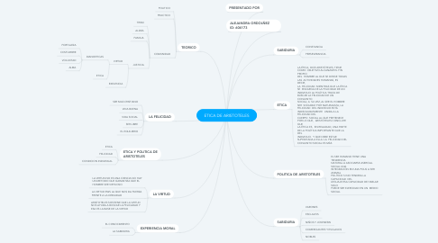 Mind Map: ETICA DE ARISTOTELES