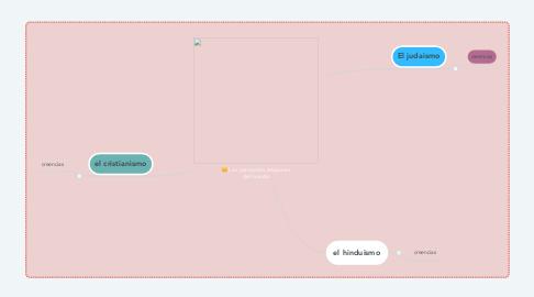 Mind Map: Las principales religiones del mundo