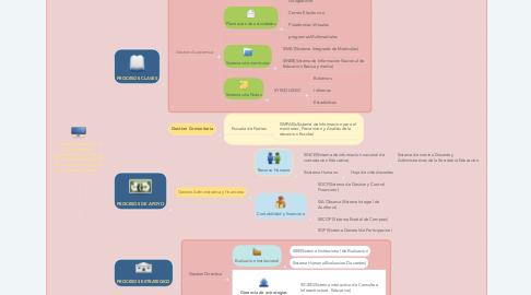 Mind Map: ¿Como los procesos de una IE pueden apoyarsen con el uso de un SI y mediante que SI, en cada proceso segun su mapa de proceso?