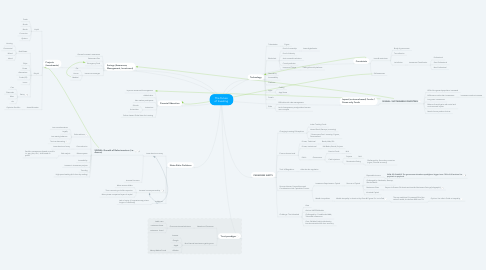 Mind Map: The Future of Investing
