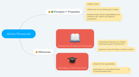 Mind Map: Accion Psicosocial