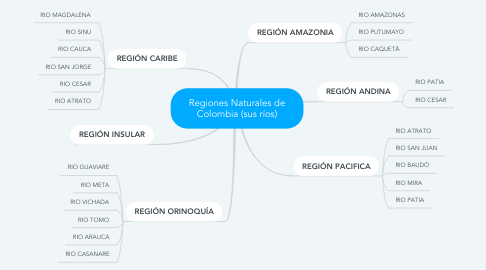 Mind Map: Regiones Naturales de Colombia (sus ríos)