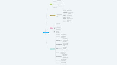Mind Map: Pensamiento Crítico
