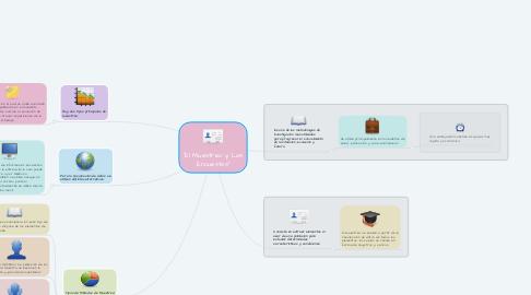 "Mind Map: ""El Muestreo y Las Encuestas"""