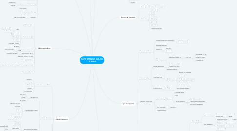 Mind Map: IMPORTANCIA  DE LOS SUELOS