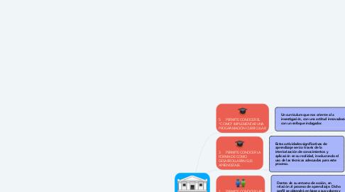 Mind Map: RAZONES PARA INVESTIGAR EN EDUCACIÓN