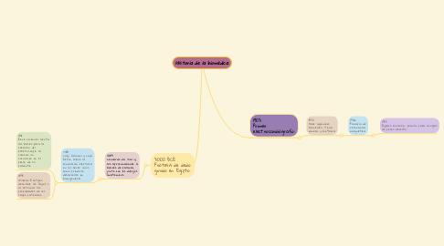 Mind Map: Historia de la biomédica