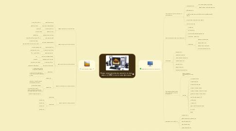 Mind Map: Виды электронно-вычислительных машин (ЭВМ) и их классификация