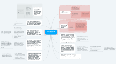 Mind Map: Evolucion  de las Aduanas.