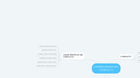 Mind Map: GENERALIDADES DEL CONFLICTO