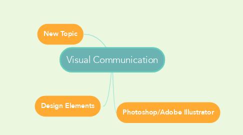 Mind Map: Visual Communication