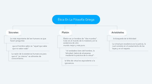 Mind Map: Ética En La Filosofía Griega