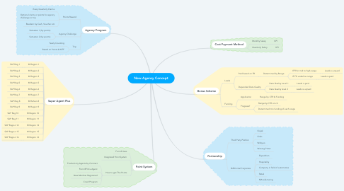 Mind Map: New Agency Concept