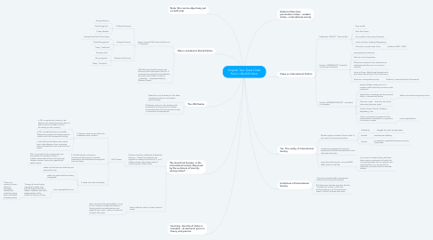 Mind Map: Chapter Two: Does Order Exist in World Politics