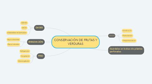 Mind Map: CONSERVACIÓN DE FRUTAS Y VERDURAS