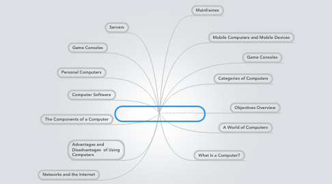 Mind Map: Introduuction to Computers