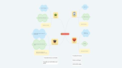 Mind Map: All About Me: Savina