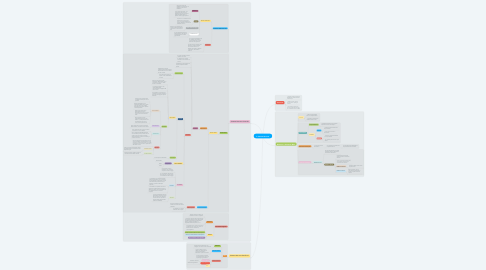 Mind Map: Il Sistema Nervoso