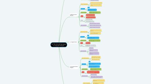 Mind Map: Les Théories pédagogiques et d'apprentissages