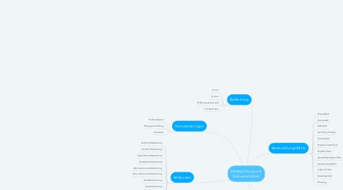 Mind Map: Beobachtung und Dokumentation