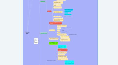 Mind Map: Decisão Inicial