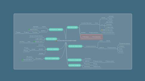 Mind Map: PSICOLOGIA MULTIDISCIPLINAR