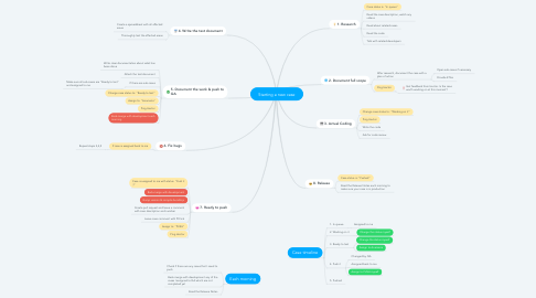 Mind Map: Starting a new case