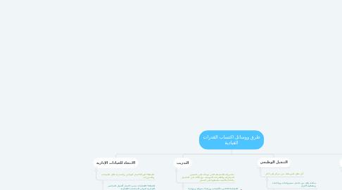 Mind Map: طرق ووسائل اكتساب القدرات القيادية