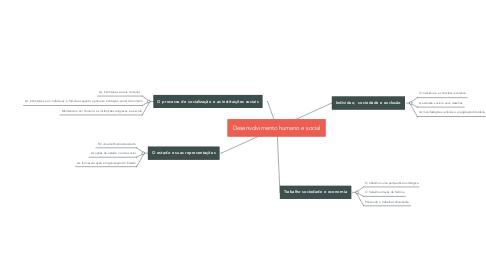 Mind Map: Desenvolvimento humano e social