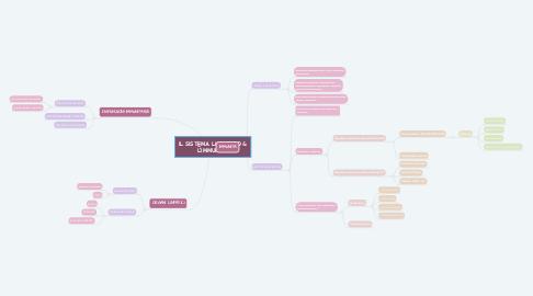 Mind Map: IL SISTEMA LINFATICO & L'IMMUNITÀ