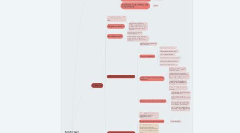 Mind Map: Aspectos legais em  Urgência e  Emergência