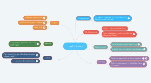 Mind Map: Lundi 16 mars