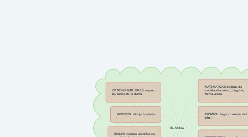 Mind Map: EL ÁRBOL