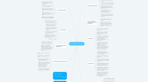 Mind Map: ФЗ по направлениям СР