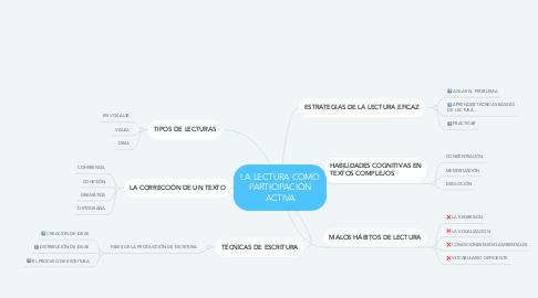 Mind Map: LA LECTURA COMO PARTICIPACIÓN ACTIVA
