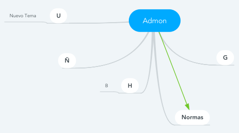 Mind Map: Admon