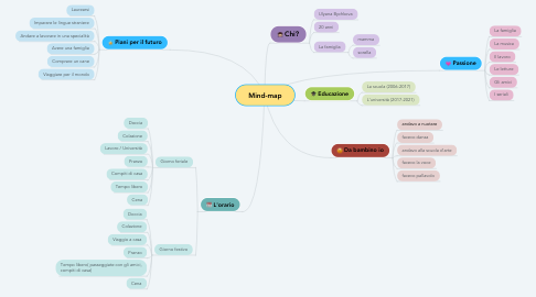 Mind Map: Мind-map
