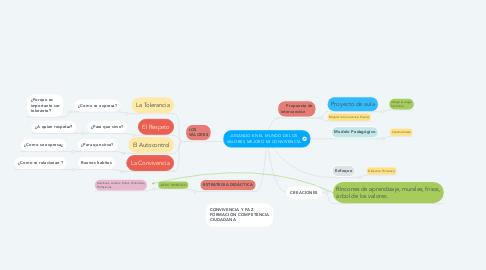 Mind Map: JUGANDO EN EL MUNDO DE LOS VALORES MEJORO MI CONVIVENCIA