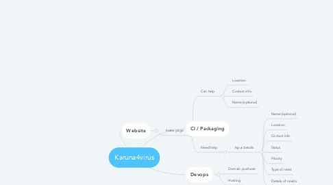 Mind Map: Karuna4virus