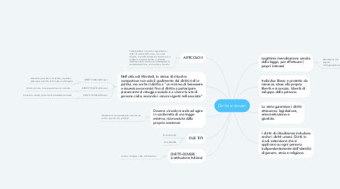 Mind Map: Diritti e doveri