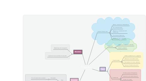 Mind Map: El muestreo