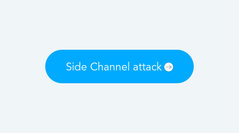 Mind Map: Side Channel attack